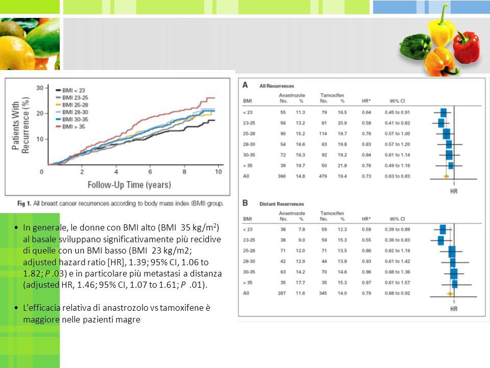 In generale, le donne con BMI alto (BMI 35 kg/m2) al basale sviluppano significativamente più recidive di quelle con un BMI basso (BMI 23 kg/m2; adjusted hazard ratio [HR], 1.39; 95% CI, 1.06 to 1.82; P .03) e in particolare più metastasi a distanza (adjusted HR, 1.46; 95% CI, 1.07 to 1.61; P .01).